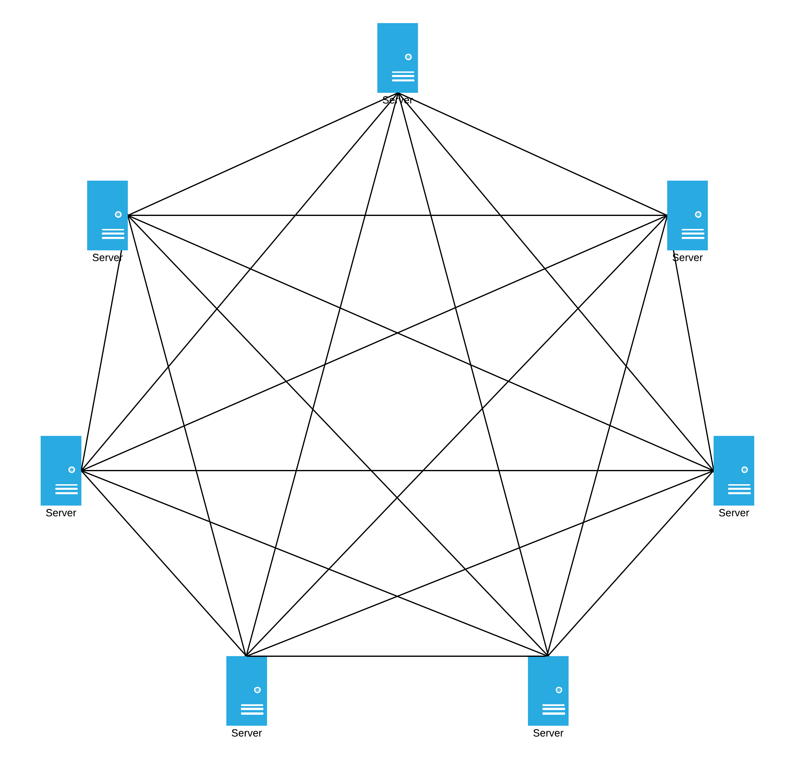 Our mesh network